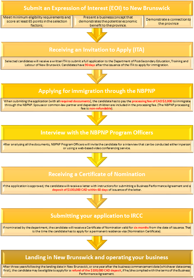 New Brunswick Provincial Nominee Program – Business Applicants